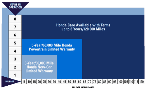 No Matter Where Youu0027re Headed, Honda Care Can Help You Make The Most Of  Every Mile